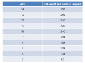 A1C table